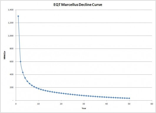 Marcellus Decline Curve